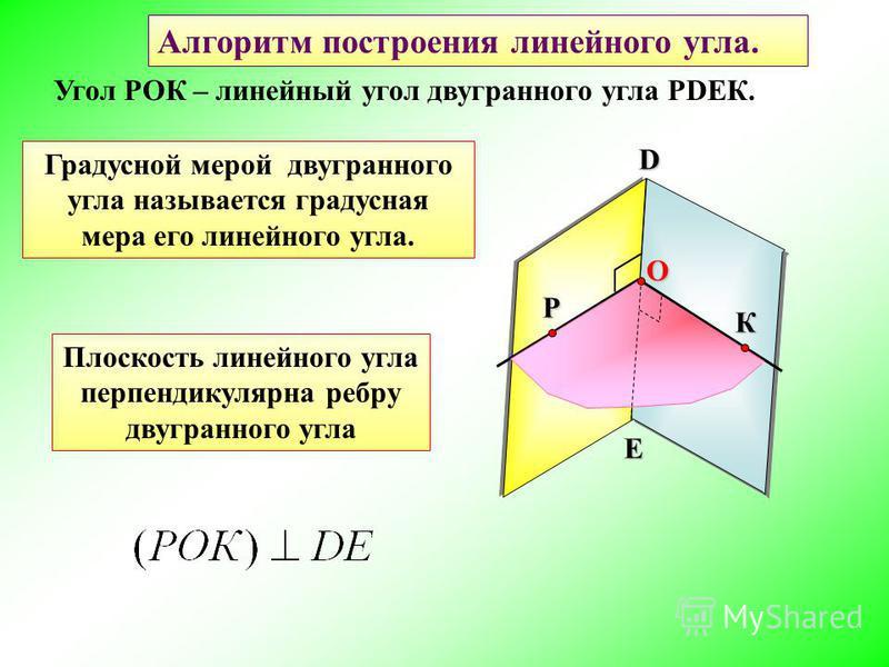Угол РОК – линейный угол двугранного угла РDEК. D EРК O Градусной мерой двугранного угла называется градусная мера его линейного угла. Алгоритм построения линейного угла. Плоскость линейного угла перпендикулярна ребру двугранного угла