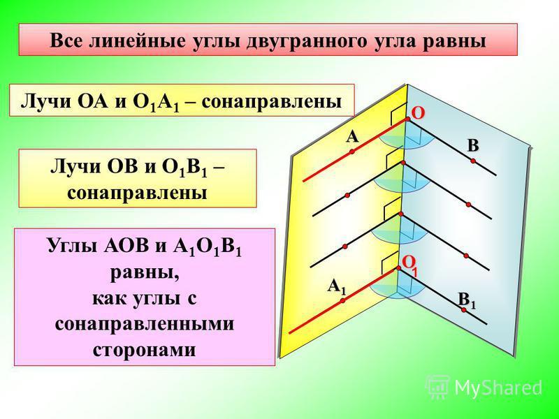 Все линейные углы двугранного угла равны А ВO А1А1А1А1 В1В1В1В1O 1 Лучи ОА и О 1 А 1 – сонаправлены Лучи ОВ и О 1 В 1 – сонаправлены Углы АОВ и А 1 О 1 В 1 равны, как углы с сонаправленными сторонами