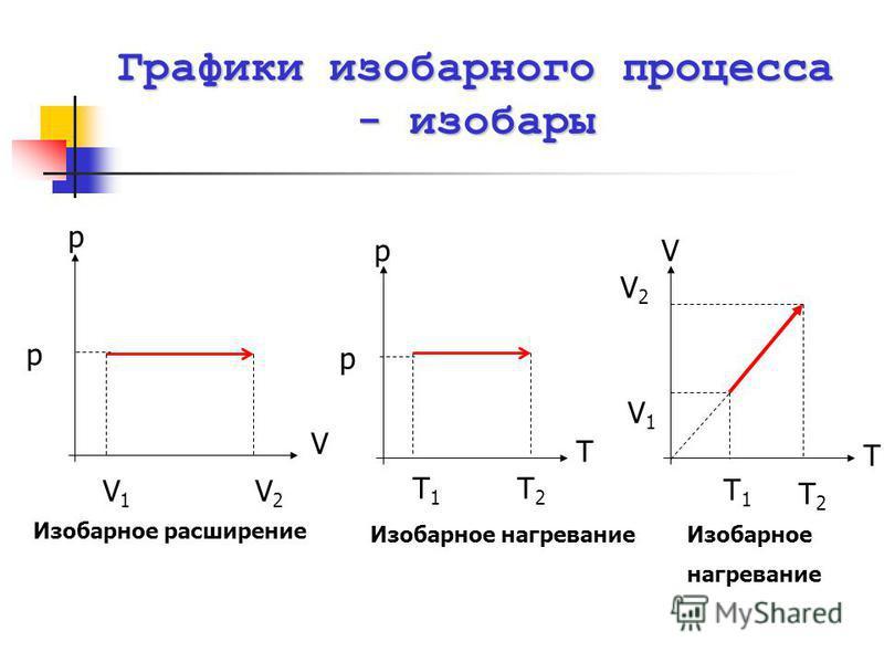 Графики изобарного процесса - изобары Изобарное расширение Изобарное нагревание Изобарное нагревание T V V2V2 V1V1 Т1Т1 Т2Т2 V p V1V1 V2V2 p T p Т1Т1 Т2Т2 p