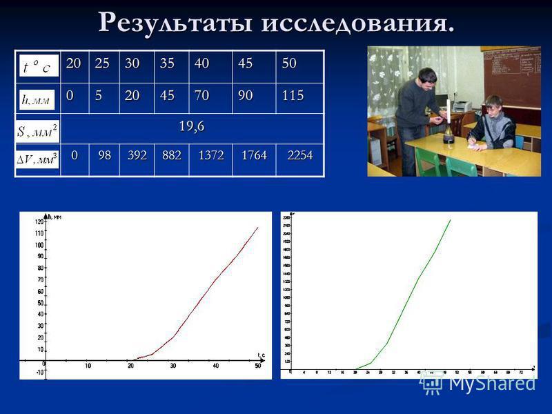 Результаты исследования. 20253035404550 0520457090115 19,6 098392882137217642254