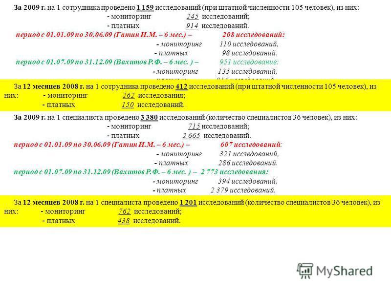 За 2009 г. на 1 сотрудника проведено 1 159 исследований (при штатной численности 105 человек), из них: - мониторинг 245 исследований; - платных 914 исследований. период с 01.01.09 по 30.06.09 (Гатин И.М. – 6 мес.) – 208 исследований: - мониторинг 110