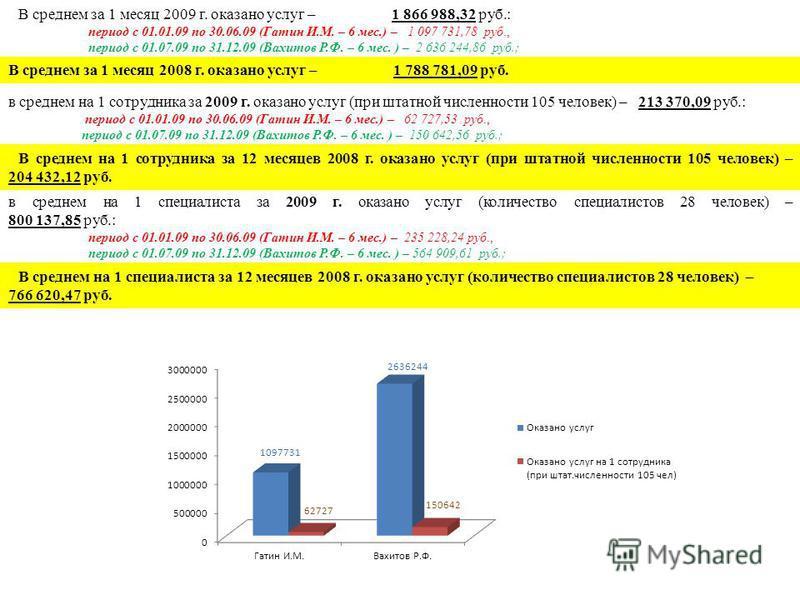 В среднем за 1 месяц 2009 г. оказано услуг – 1 866 988,32 руб.: период с 01.01.09 по 30.06.09 (Гатин И.М. – 6 мес.) – 1 097 731,78 руб., период с 01.07.09 по 31.12.09 (Вахитов Р.Ф. – 6 мес. ) – 2 636 244,86 руб.; В среднем за 1 месяц 2008 г. оказано