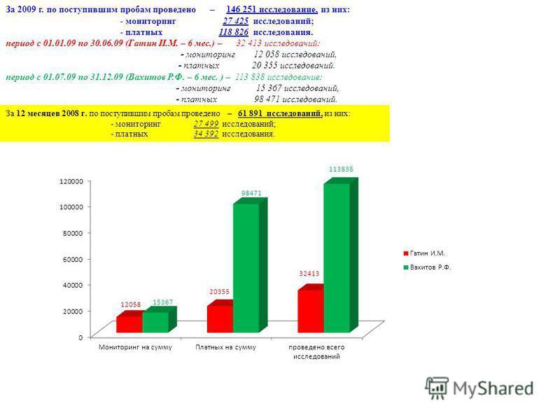 За 2009 г. по поступившим пробам проведено – 146 251 исследование, из них: - мониторинг 27 425 исследований; - платных 118 826 исследования. период с 01.01.09 по 30.06.09 (Гатин И.М. – 6 мес.) – 32 413 исследований: - мониторинг 12 058 исследований,