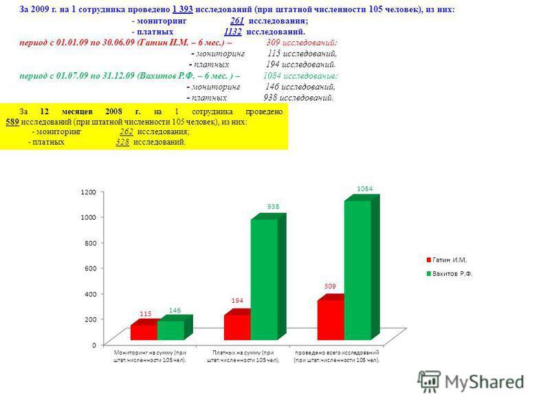 За 2009 г. на 1 сотрудника проведено 1 393 исследований (при штатной численности 105 человек), из них: - мониторинг 261 исследования; - платных 1132 исследований. период с 01.01.09 по 30.06.09 (Гатин И.М. – 6 мес.) – 309 исследований: - мониторинг 11