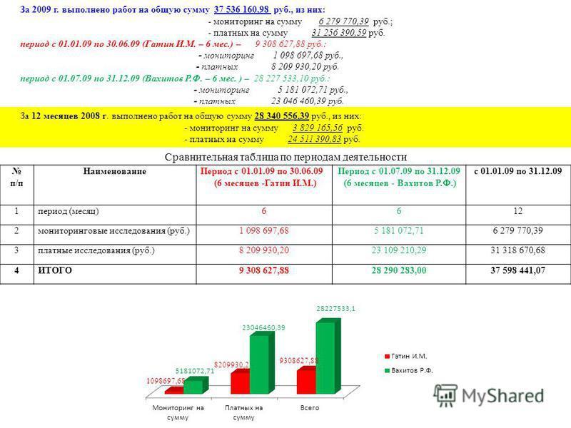 За 2009 г. выполнено работ на общую сумму 37 536 160,98 руб., из них: - мониторинг на сумму 6 279 770,39 руб.; - платных на сумму 31 256 390,59 руб. период с 01.01.09 по 30.06.09 (Гатин И.М. – 6 мес.) – 9 308 627,88 руб.: - мониторинг 1 098 697,68 ру