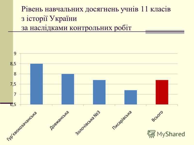 Рівень навчальних досягнень учнів 11 класів з історії України за наслідками контрольних робіт