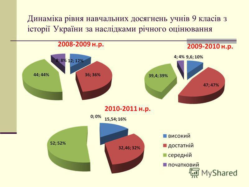 Динаміка рівня навчальних досягнень учнів 9 класів з історії України за наслідками річного оцінювання