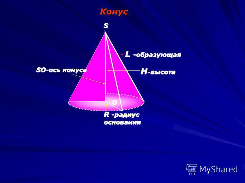 Конус O L -образующая H -высота R -радиус основания SO-ось конуса S