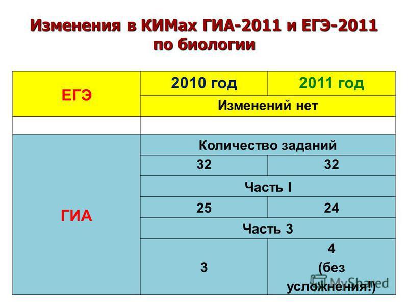 Изменения в КИМах ГИА-2011 и ЕГЭ-2011 по биологии ЕГЭ 2010 год 2011 год Изменений нет ГИА Количество заданий 32 Часть I 2524 Часть 3 3 4 (без усложнения!)