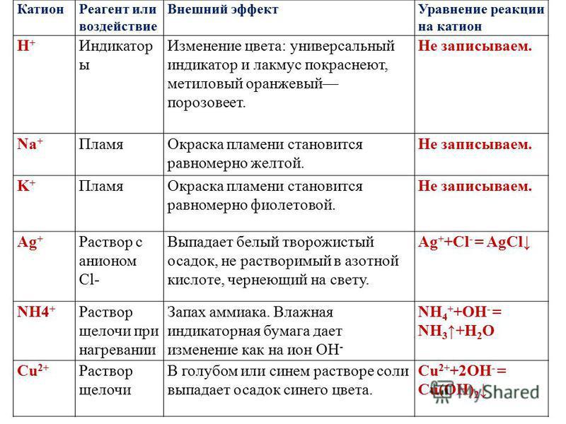 Катион Реагент или воздействие Внешний эффект Уравнение реакции на катион Н+Н+ Индикатор ы Изменение цвета: универсальный индикатор и лакмус покраснеют, метиловый оранжевый порозовеет. Не записываем. Na + Пламя Окраска пламени становится равномерно ж