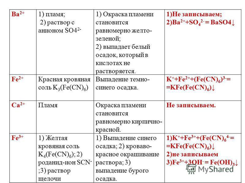 Ba 2+ 1) пламя; 2) раствор с анионом SO4 2- 1) Окраска пламени становится равномерно желто- зеленой; 2) выпадает белый осадок, который в кислотах не растворяется. 1)Не записываем; 2)Ba 2+ +SO 4 2- = BaSO4 Fe 2+ Красная кровяная соль K 3 (Fe(CN) 6 ) В