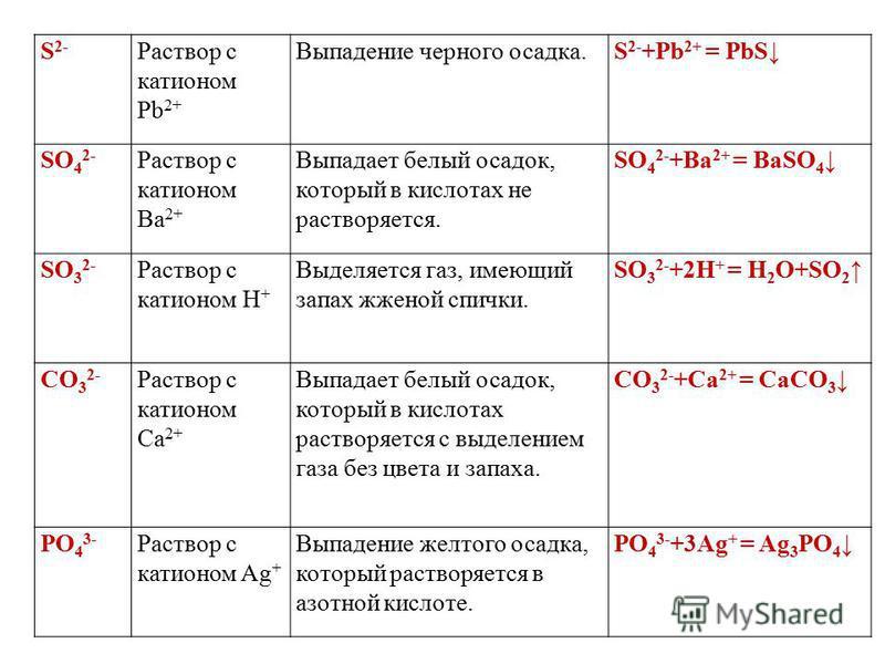 S 2- Раствор с катионом Pb 2+ Выпадение черного осадка.S 2- +Pb 2+ = PbS SO 4 2- Раствор с катионом Ba 2+ Выпадает белый осадок, который в кислотах не растворяется. SO 4 2- +Ba 2+ = BaSO 4 SO 3 2- Раствор с катионом H + Выделяется газ, имеющий запах