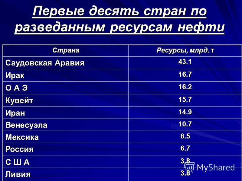 Первые десять стран по разведанным ресурсам нефти Страна Ресурсы, млрд. т Саудовская Аравия 43.1 Ирак 16.7 О А Э 16.2 Кувейт 15.7 Иран 14.9 Венесуэла 10.7 Мексика 8.5 Россия 6.7 С Ш А 3.8 Ливия 3.8