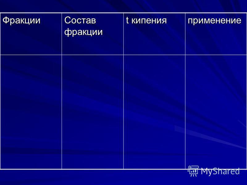 Фракции Состав фракции t кипения применение