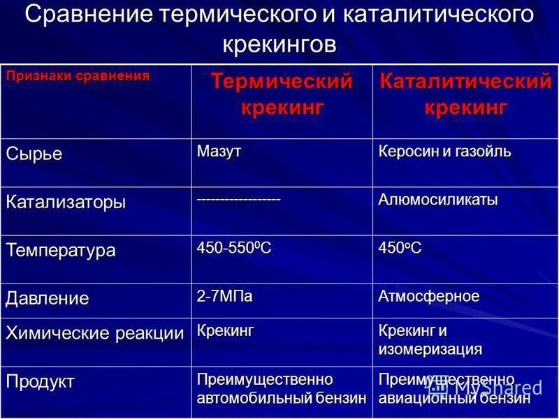 Сравнение термического и каталитического крекингов Признаки сравнения Термический крекинг Каталитический крекинг Сырье Мазут Керосин и газойль Катализаторы------------------Алюмосиликаты Температура 450-550 0 С 450 о С Давление 2-7МПа Атмосферное Хим