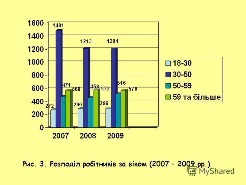 Рис. 3. Розподіл робітників за віком (2007 – 2009 рр.)
