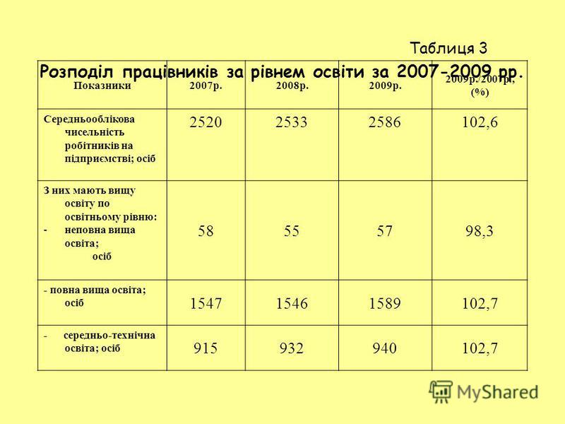 Таблиця 3 Розподіл працівників за рівнем освіти за 2007-2009 рр. Показники2007р.2008р.2009р. 2009р./2007р., (%) Середньооблікова чисельність робітників на підприємстві; осіб 252025332586102,6 З них мають вищу освіту по освітньому рівню: -неповна вища