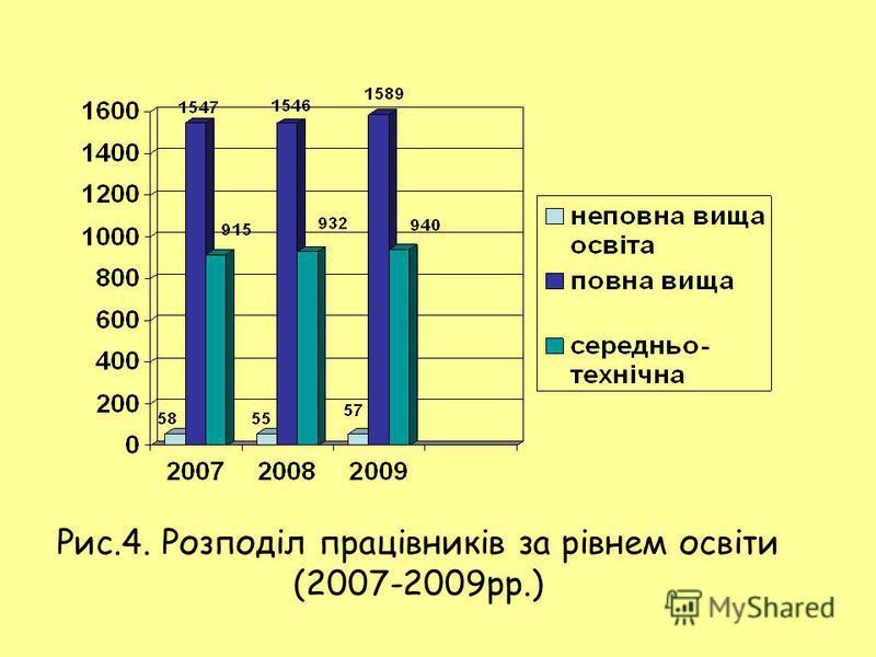 Рис.4. Розподіл працівників за рівнем освіти (2007-2009рр.)
