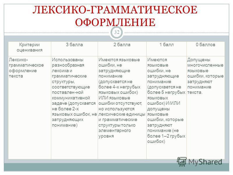 ЛЕКСИКО-ГРАММАТИЧЕСКОЕ ОФОРМЛЕНИЕ Критерии оценивания 3 балла 2 балла 1 балл 0 баллов Лексико- грамматическое оформление текста Использованы разнообразная лексика и грамматические структуры, соответствующие поставлен-ной коммуникативной задаче (допус