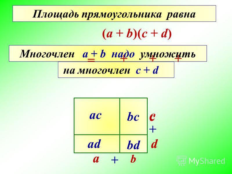 Многочлен а + b надо умножить на многочлен с + d (a + b)(c + d) c ac bc ad bd d c a b a b d Найти площадь прямоугольника Площадь прямоугольника равна = +++ + +