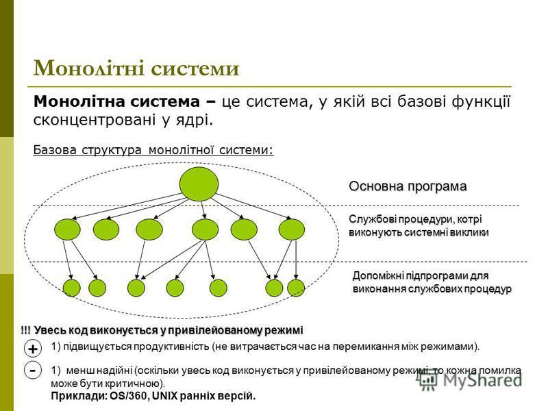 Монолітна система – це система, у якій всі базові функції сконцентровані у ядрі. Базова структура монолітної системи: Монолітні системи + - 1) підвищується продуктивність (не витрачається час на перемикання між режимами). Основна програма Службові пр