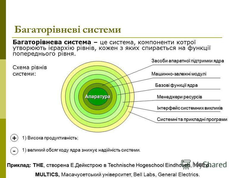 Багаторівневі системи Багаторівнева система – це система, компоненти котрої утворюють ієрархію рівнів, кожен з яких спирається на функції попереднього рівня. Схема рівнів системи: + - 1) Висока продуктивність; Апаратура Засоби апаратної підтримки ядр