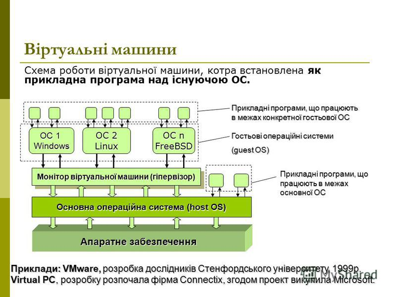 Віртуальні машини Схема роботи віртуальної машини, котра встановлена як прикладна програма над існуючою ОС. Прикладні програми, що працюють в межах конкретної гостьової ОС Гостьові операційні системи (guest OS) Прикладні програми, що працюють в межах