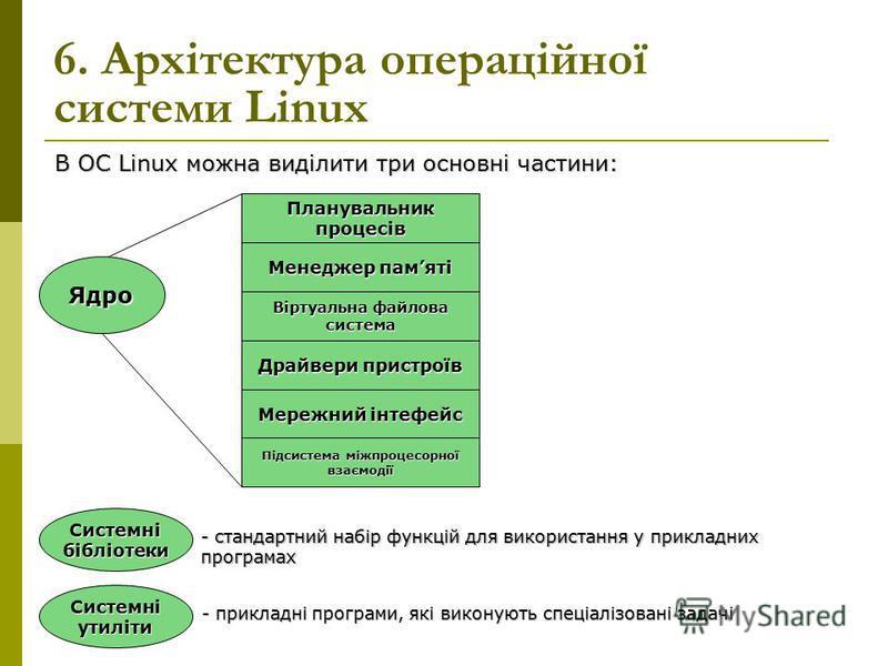 6. Архітектура операційної системи Linux Ядро Планувальник процесів Менеджер памяті Віртуальна файлова система Драйвери пристроїв Мережний інтефейс Підсистема міжпроцесорної взаємодії Системні бібліотеки Системні утиліти - стандартний набір функцій д
