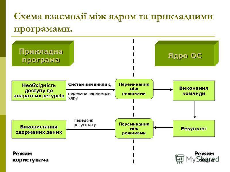 Схема взаємодії між ядром та прикладними програмами. Прикладнапрограма Ядро ОС Системний виклик, передача параметрів ядру Виконання команди Використання одержаних даних Перемиканняміжрежимами Перемиканняміжрежимами Передачарезультату Результат Необхі