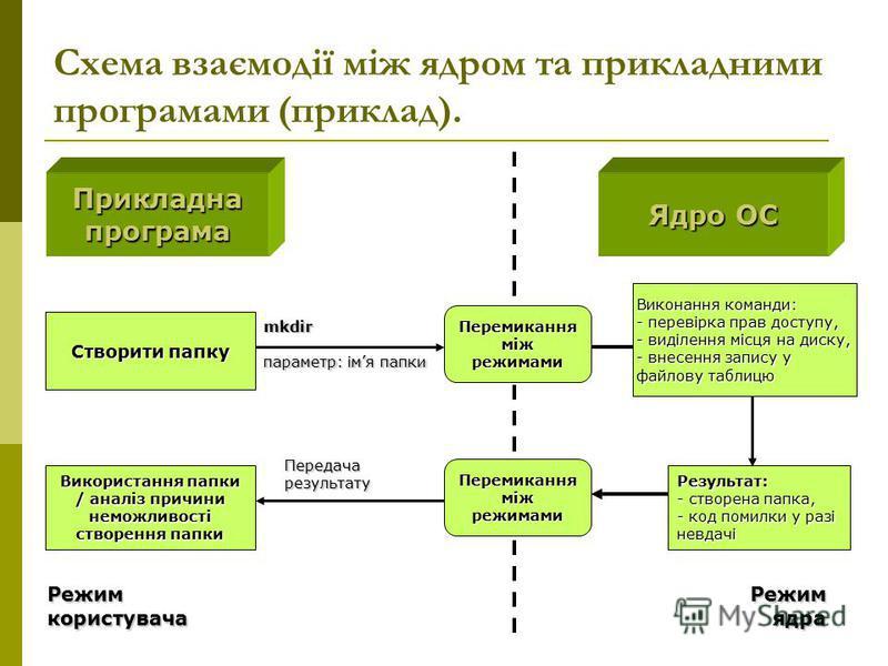 Схема взаємодії між ядром та прикладними програмами (приклад). Прикладнапрограма Ядро ОС mkdir параметр: імя папки Виконання команди: - перевірка прав доступу, - виділення місця на диску, - внесення запису у файлову таблицю Використання папки / аналі