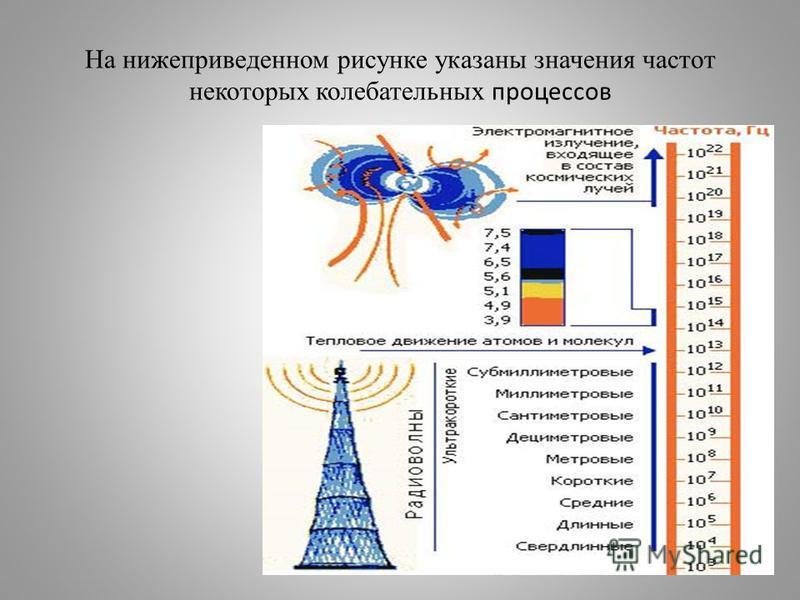На нижеприведенном рисунке указаны значения частот некоторых колебательных процессов