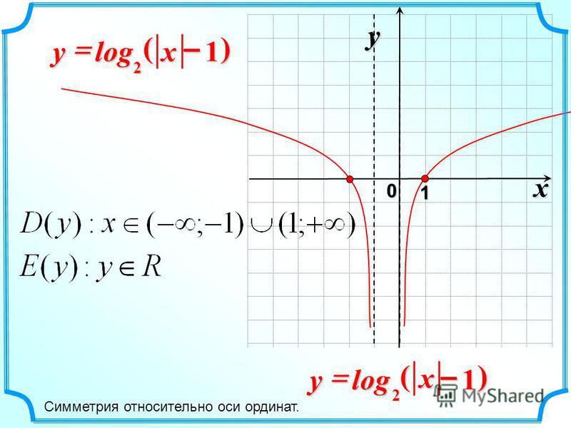 x 0 y 1 1log 2 – xy)( 1log 2 – x y)( Симметрия относительно оси ординат.
