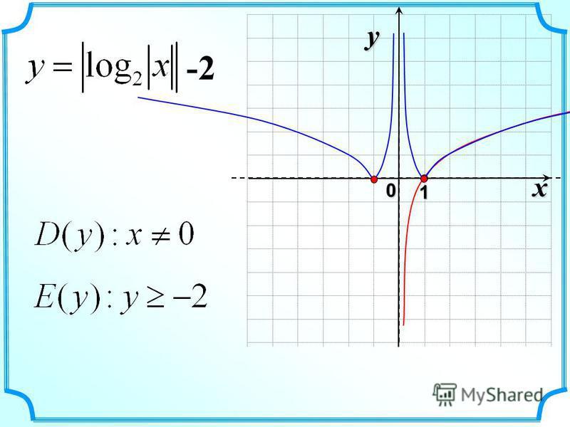 x 0 y 1 -2