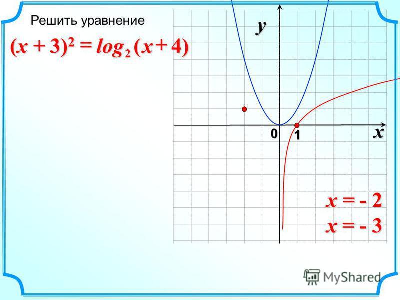 x 0 y 1 )4(log 2x (x + 3) 2 x = - 2 x = - 3 Решить уравнение