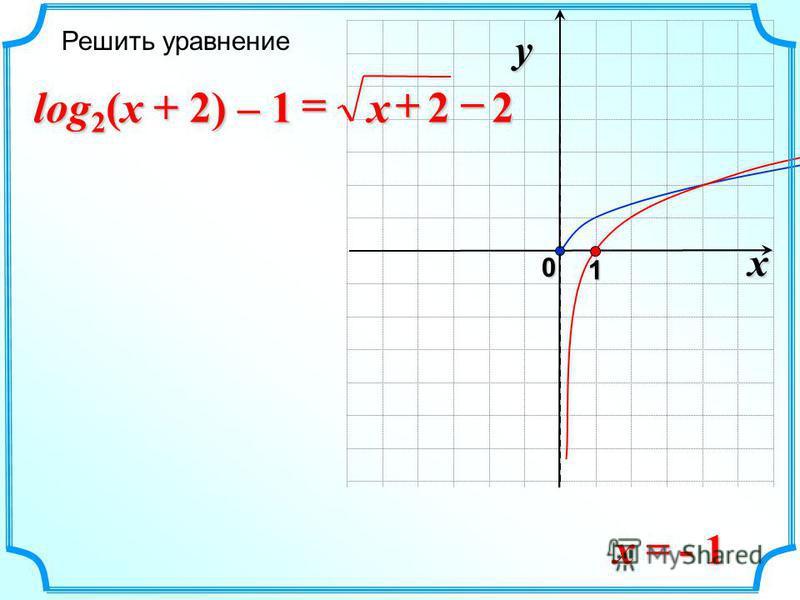 x 0 y 1 22 x log 2 (x + 2) – 1 x = - 1 Решить уравнение
