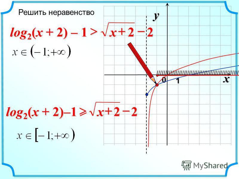 x 0 y 1 22 x log 2 (x + 2) – 1 Решить неравенство IIIIIIIIIIIIIIIIIIIIIIIIIIIIIIIIIIIIIIIIIIIIIIIII 22 x log 2 (x + 2)–1