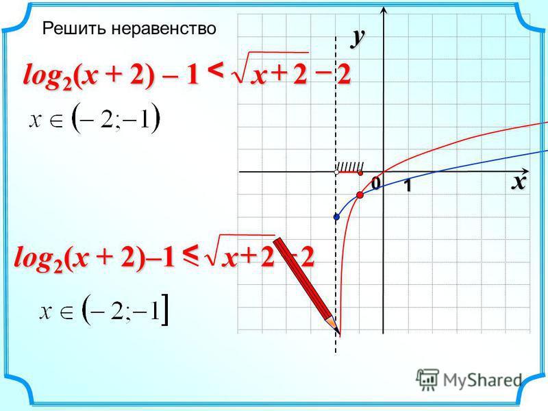 x 0 y 1 22 < x Решить неравенство 22 < x log 2 (x + 2)–1 IIIIIII