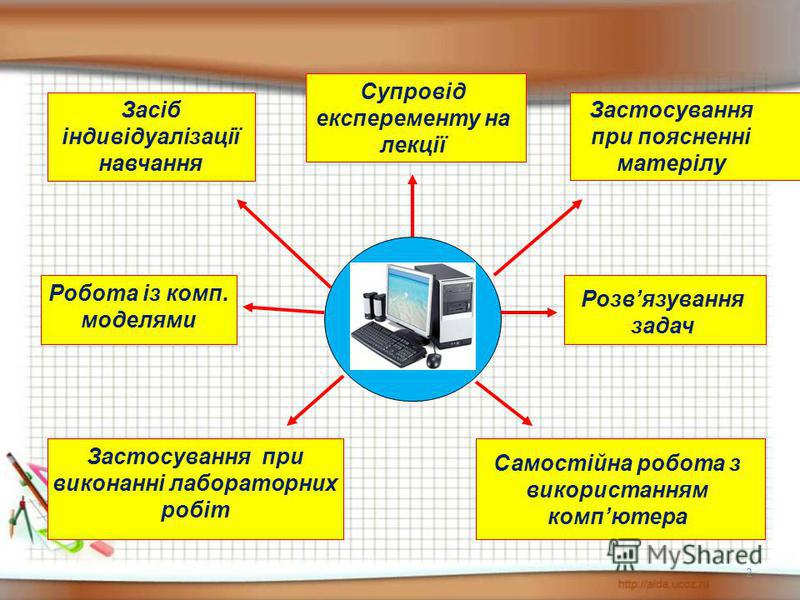 2 Засіб індивідуалізації навчання Супровід експеременту на лекції Застосування при поясненні матерілу Застосування при виконанні лабораторних робіт Самостійна робота з використанням компютера Робота із комп. моделями Розвязування задач