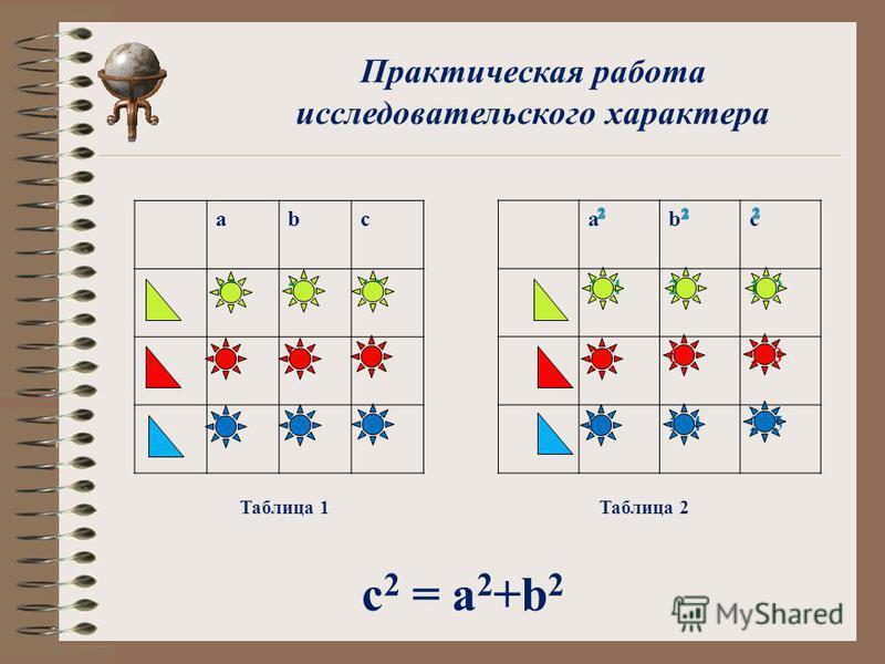 Практическая работа исследовательского характера abc 12513 6810 912121515 abc 14425169 3664100 81144225 Таблица 1Таблица 2 с 2 = а 2 +b 2