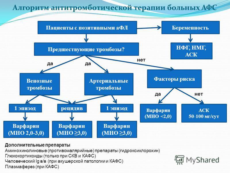 Алгоритм антитромботической терапии больных АФС Пациенты с позитивными аФЛ Предшествующие тромбозы? Венозные тромбозы Артериальные тромбозы 1 эпизод Факторы риска Беременность рецидив Варфарин (МНО 2,0-3,0) Варфарин (МНО 3,0) Варфарин (МНО 3,0) Варфа