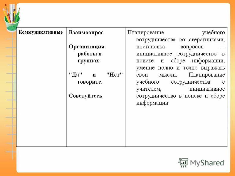 Коммуникативные Взаимоопрос Организация работы в группах