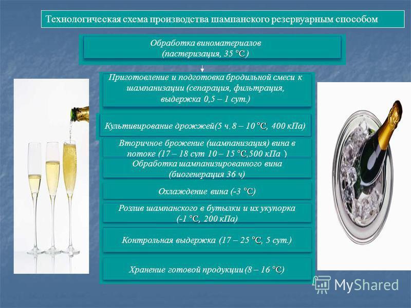 Технологическая схема производства шампанского резервуарным способом °С Культивирование дрожжей(5 ч, 8 – 10 °С, 400 к Па) °С Вторичное брожение (шампанизация) вина в потоке (17 – 18 сут 10 – 15 °С,500 к Па ) °С Охлаждение вина (-3 °С) Обработка шампа