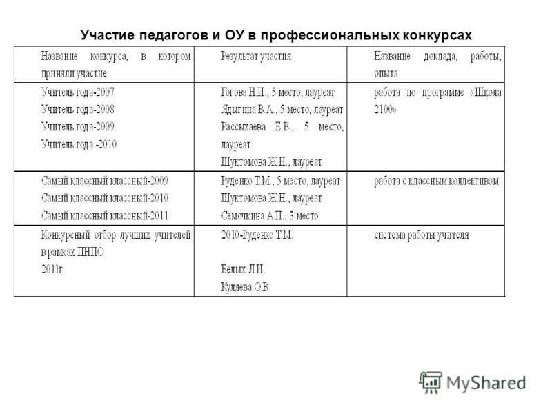 Участие педагогов и ОУ в профессиональных конкурсах