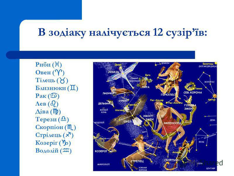 В зодіаку налічується 12 сузірїв: Риби ( ) Овен ( ) Тілець ( ) Близнюки ( ) Рак ( ) Лев ( ) Діва ( ) Терези ( ) Скорпіон ( ) Стрілець ( ) Козеріг ( ) Водолій ( )