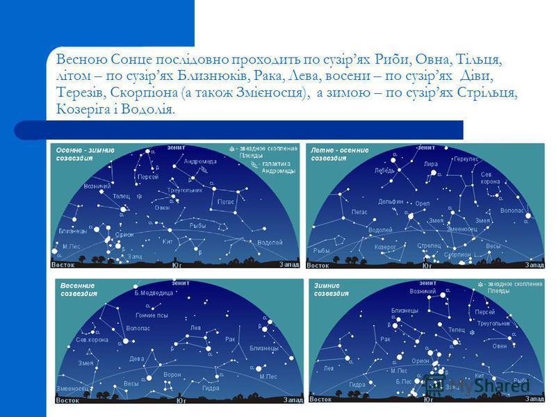 Весною Сонце послідовно проходить по сузірях Риби, Овна, Тільця, літом – по сузірях Близнюків, Рака, Лева, восени – по сузірях Діви, Терезів, Скорпіона (а також Змієносця), а зимою – по сузірях Стрільця, Козеріга і Водолія.