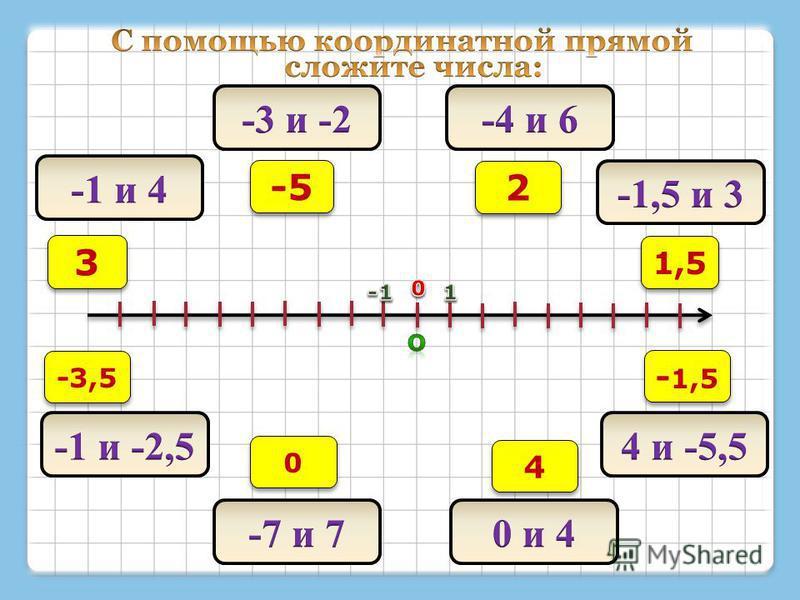 3 3 -5 2 2 1,5 - 1,5 4 4 0 0 -3,5