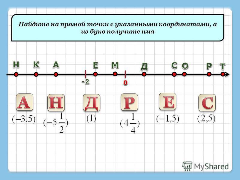 Найдите на прямой точки с указанными координатами, а из букв получите имя