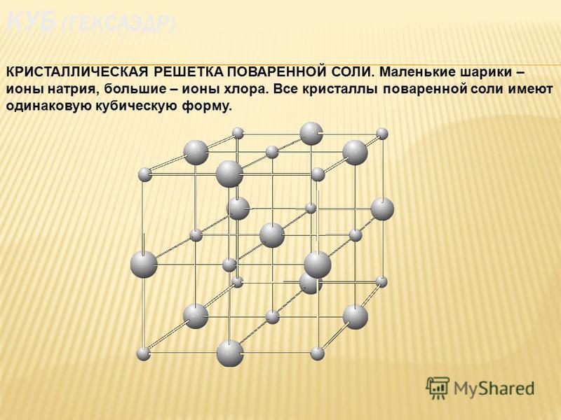 КРИСТАЛЛИЧЕСКАЯ РЕШЕТКА ПОВАРЕННОЙ СОЛИ. Маленькие шарики – ионы натрия, большие – ионы хлора. Все кристаллы поваренной соли имеют одинаковую кубическую форму.