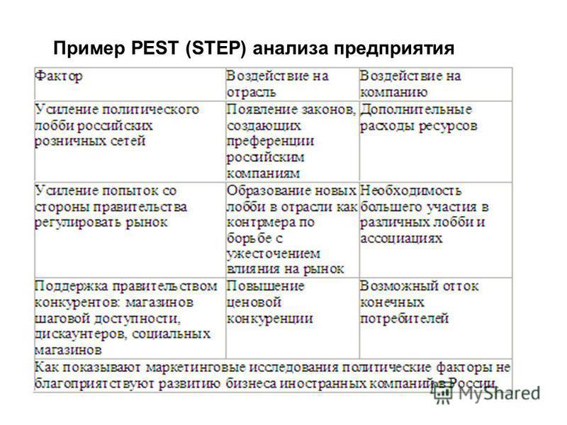 Пример PEST (STEP) анализа предприятия