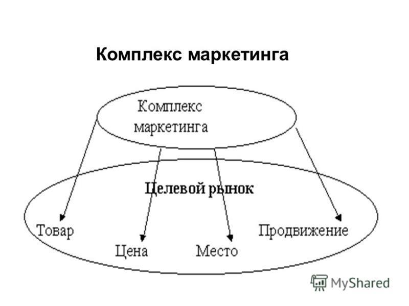 Комплекс маркетинга
